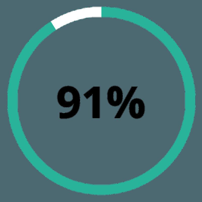 91% respondentów w ankiecie marketingowej B2B, wskazało że używa content marketingu