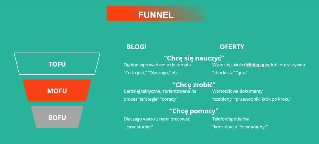 Koncepcja Funnel TOFU MOFU BOFU w palnie marketingowym