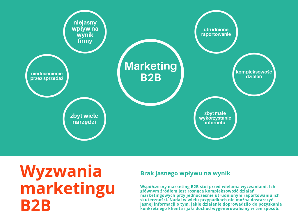 wyzwania marketingu B2B