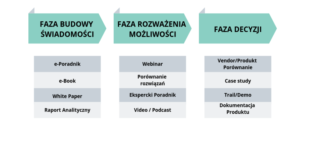fazy w content marketing b2b
