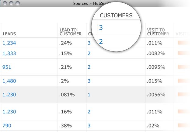 lead marketingowy analiza danych
