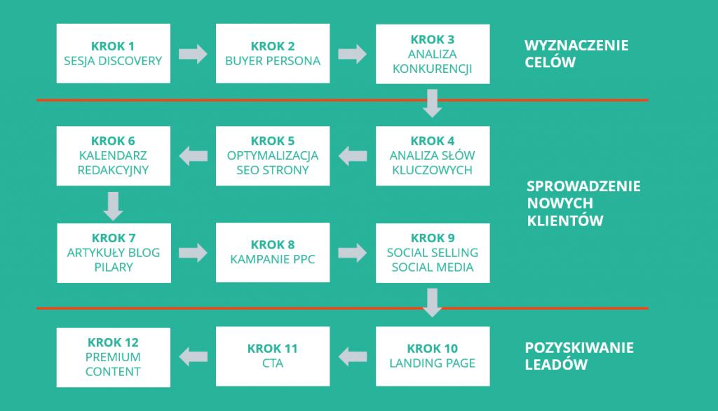 obszary generowania leadów