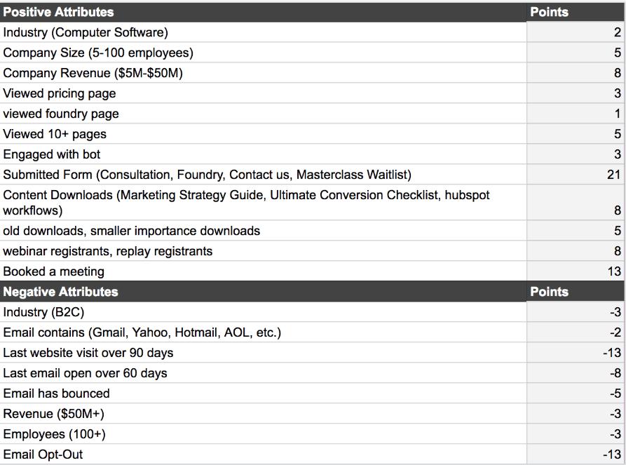 system punktowy klasyfikacji leadów