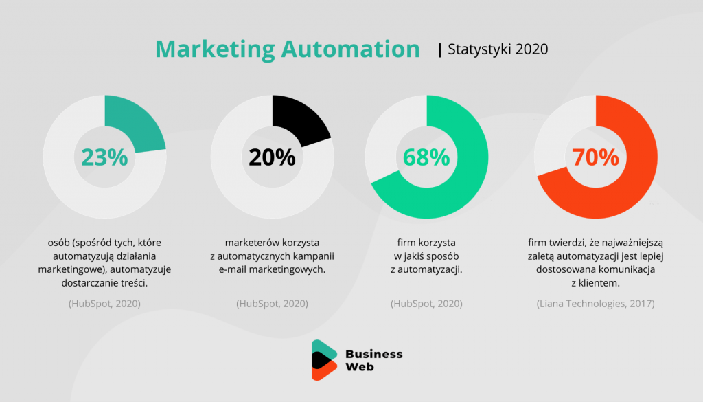 marketing automation statystki