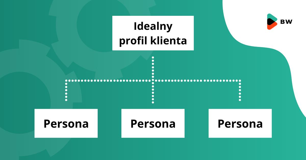 buyer persona i idealny profil klienta w procesie sprzedażowym inbound sales
