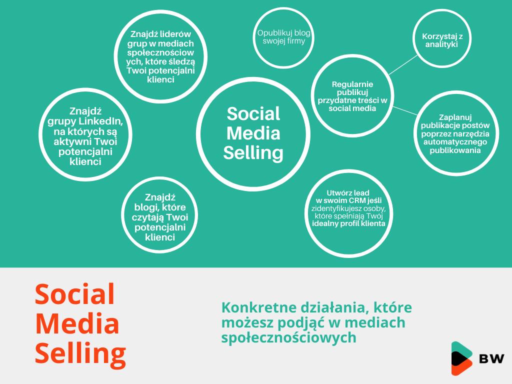 Konkretne działania, które możesz podjąć w mediach społecznościowych