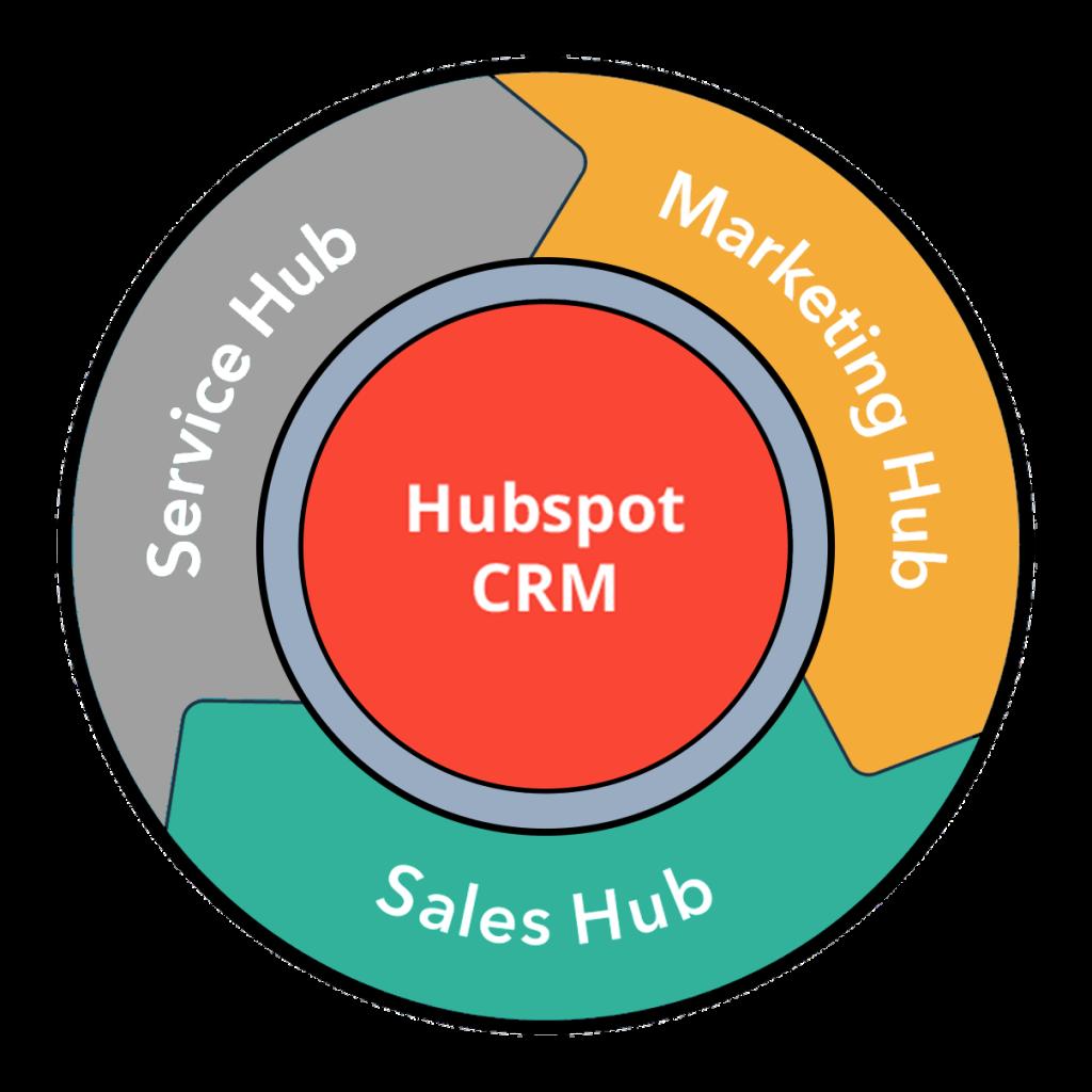 Postaw na szerokie doświadczenie w marketingu, sprzedaży, obsłudze klienta wykorzystując narzędzia HubSpot