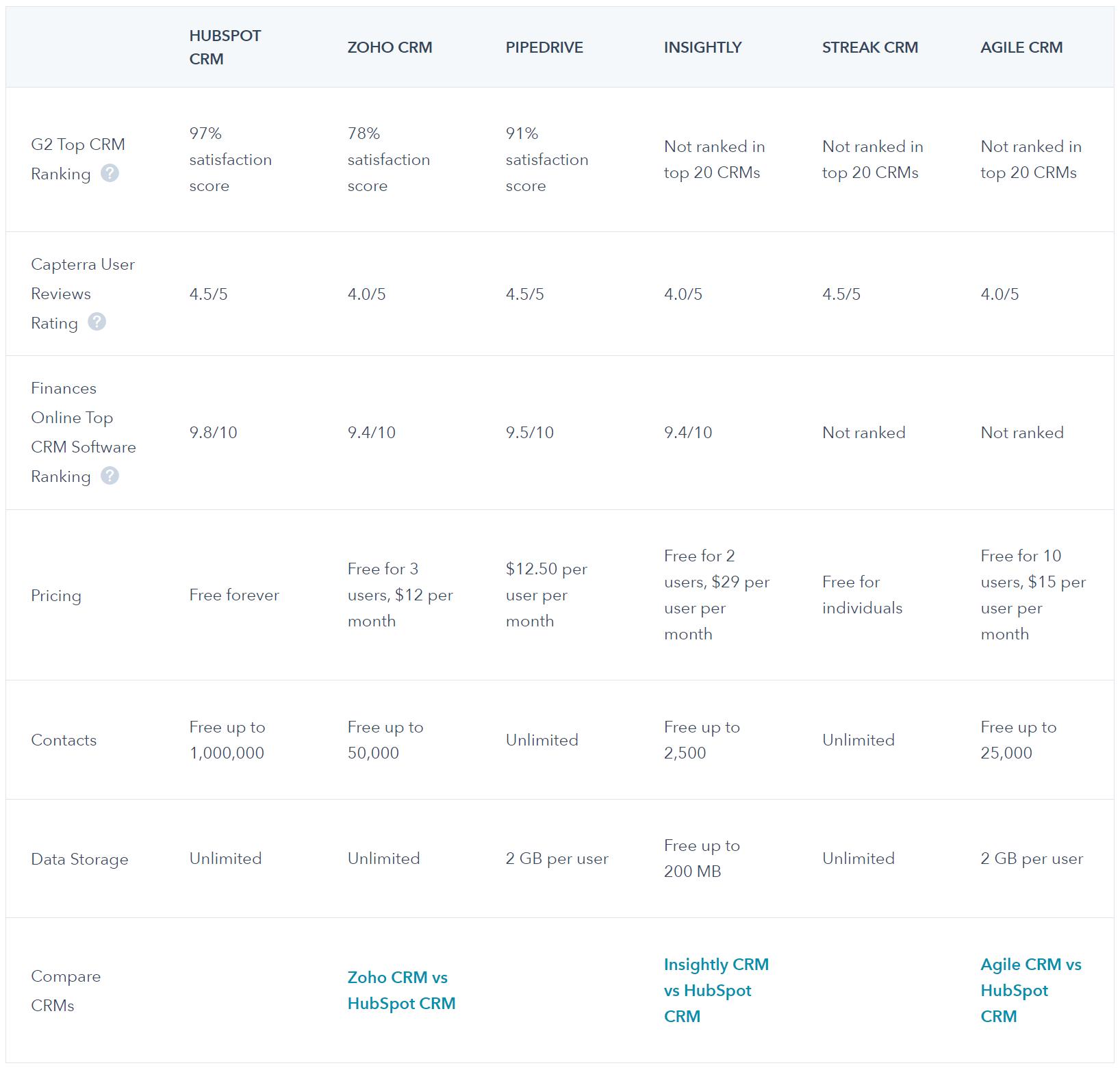 Ranking CRM - wysokie pozycje hubspot w rankingach systemu crm