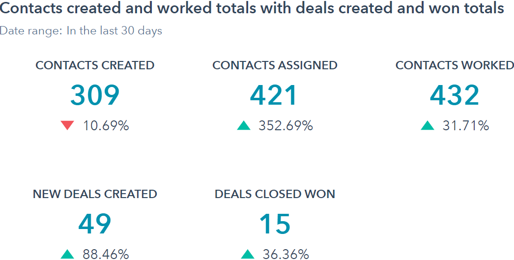Zobacz jak wygląda raport aktywności dla nowych kontaktów w HubSpot