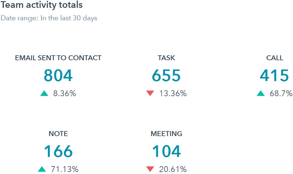Zobacz jak wygląda raport aktywności zespołu sprzedażowego w HubSpot
