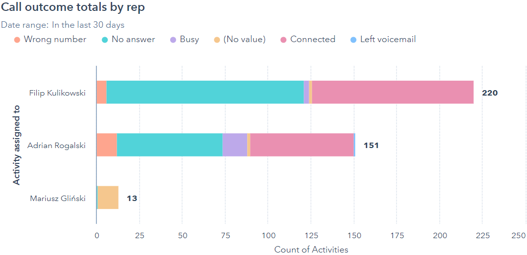 Zobacz jak wygląda raport efektywności rozmów telefonicznych w HubSpot