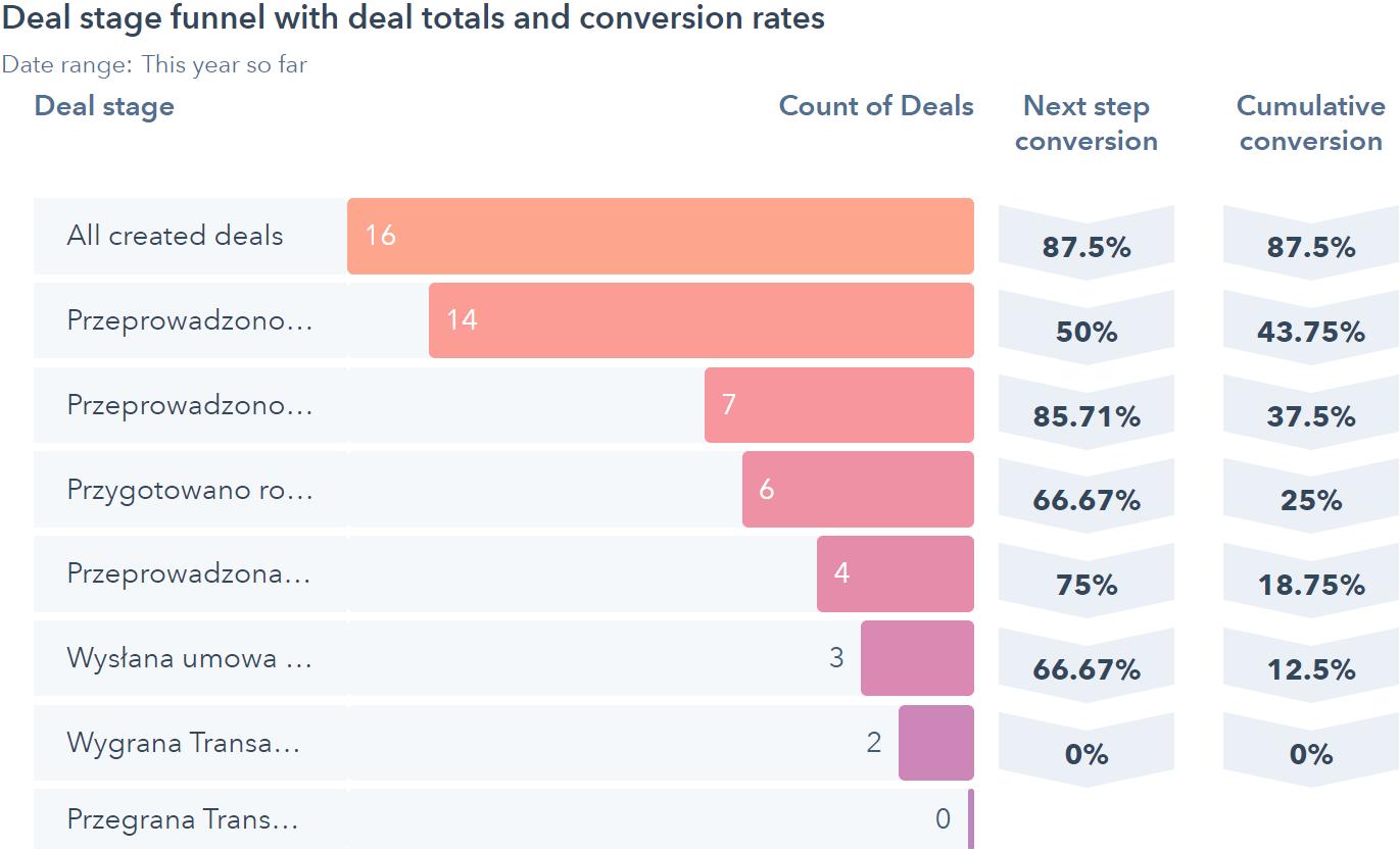 Zobacz jak wygląda raport konwersji w HubSpot Sales Starter